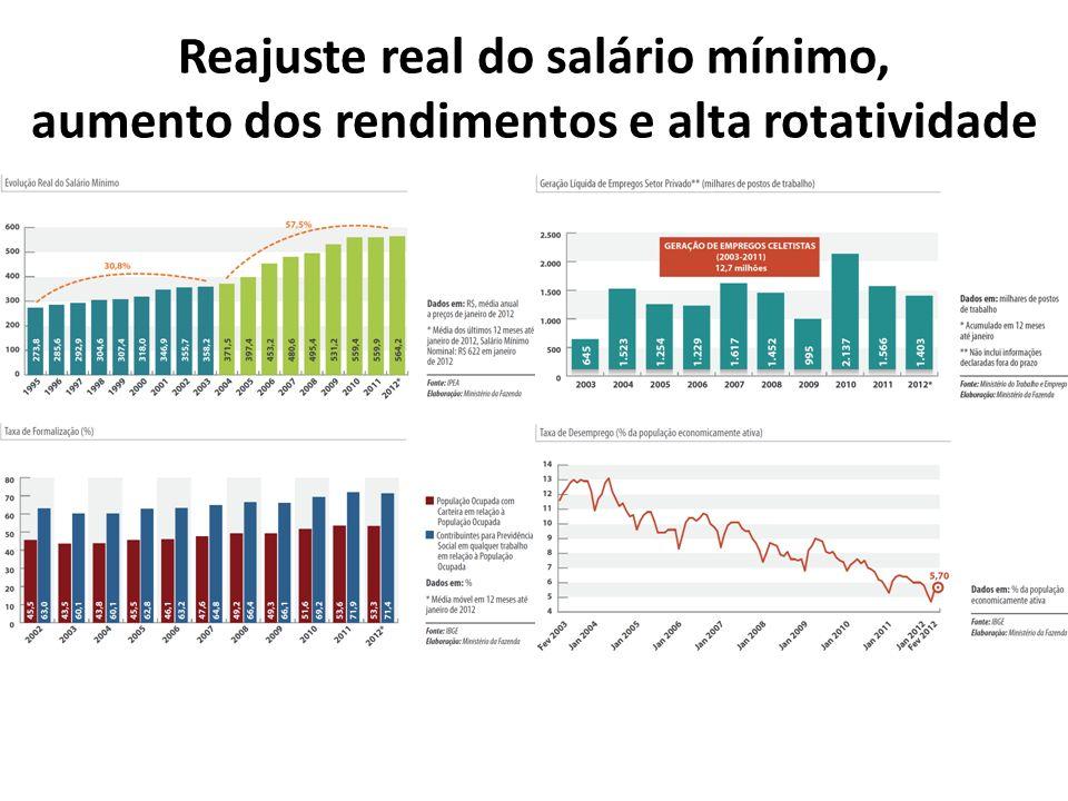 Reajuste real do salário mínimo, aumento dos rendimentos e alta rotatividade