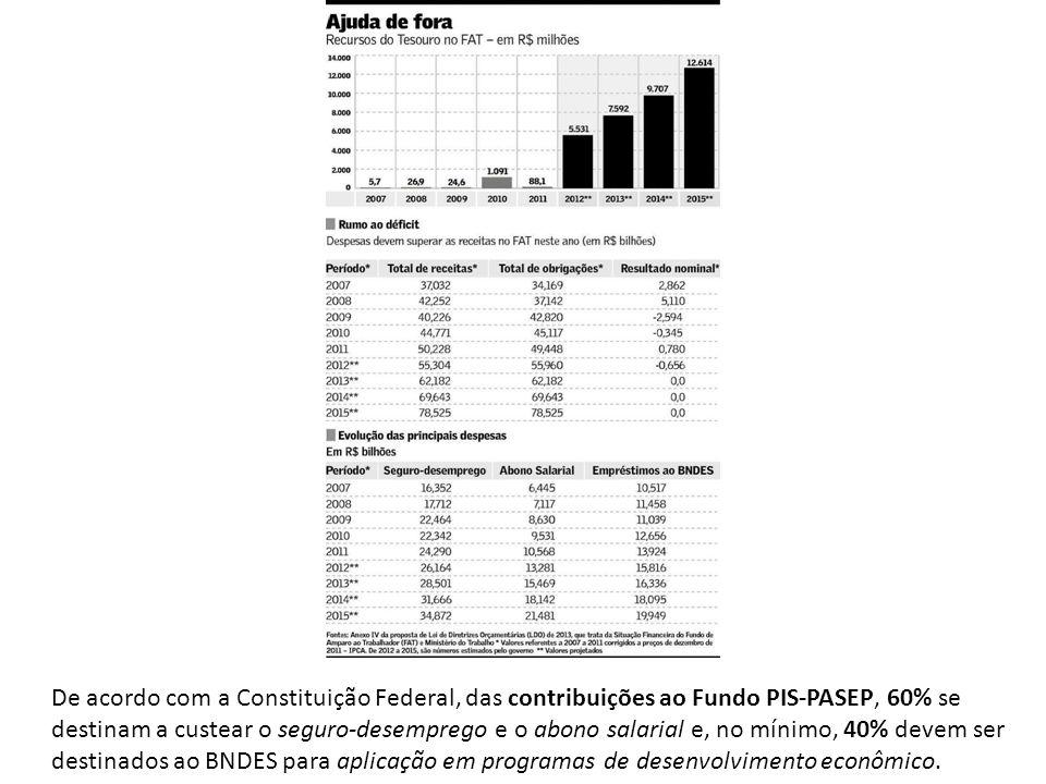 De acordo com a Constituição Federal, das contribuições ao Fundo PIS-PASEP, 60% se destinam a custear o seguro-desemprego e o abono salarial e, no mínimo, 40% devem ser destinados ao BNDES para aplicação em programas de desenvolvimento econômico.