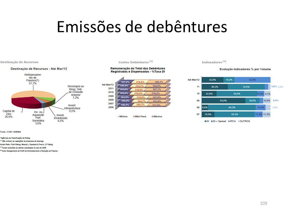Emissões de debêntures