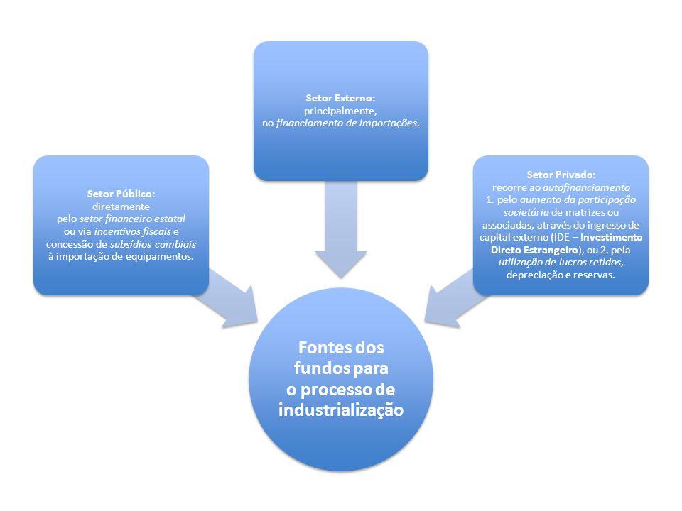 Fontes dos fundos para o processo de industrialização