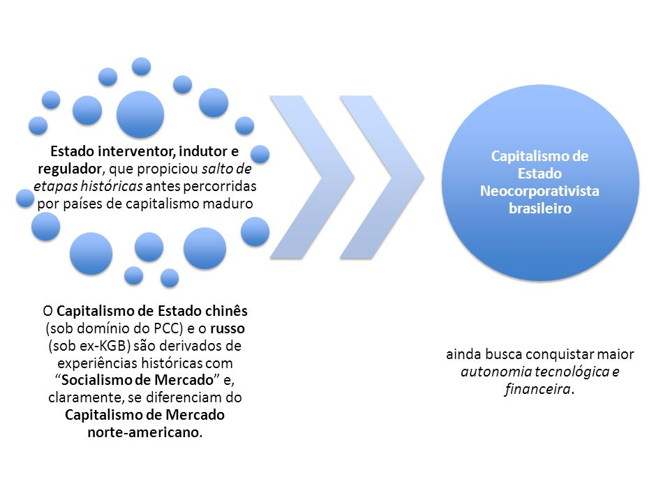 Capitalismo de Estado Neocorporativista brasileiro