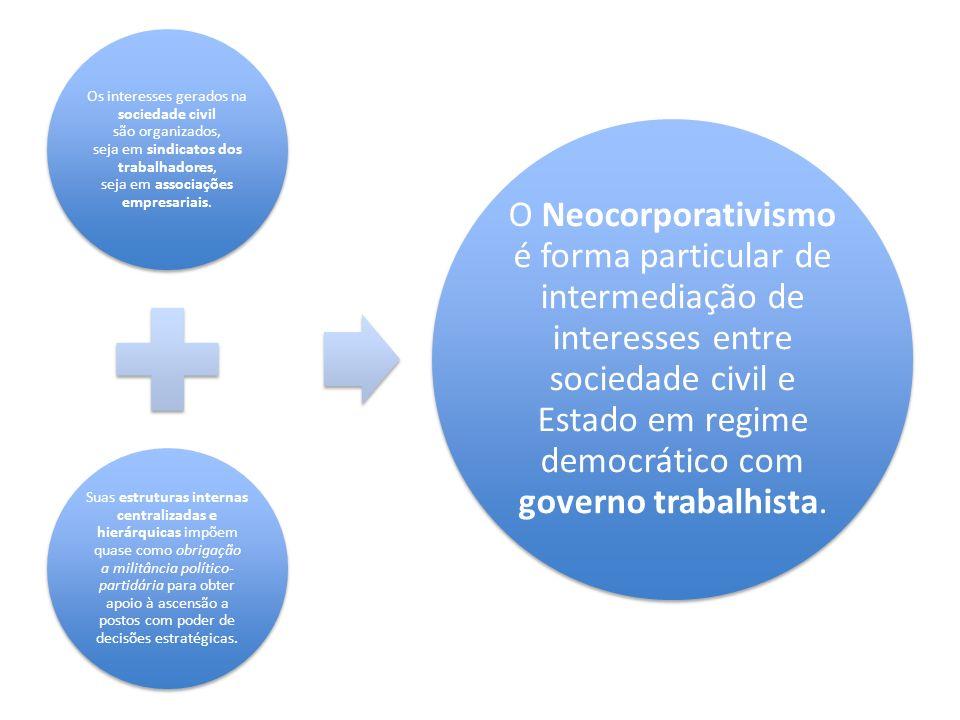 Os interesses gerados na sociedade civil são organizados, seja em sindicatos dos trabalhadores, seja em associações empresariais.