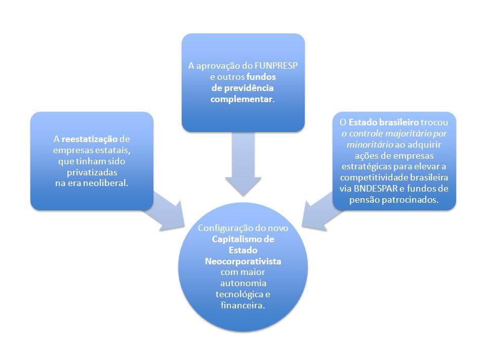 A aprovação do FUNPRESP e outros fundos de previdência complementar.