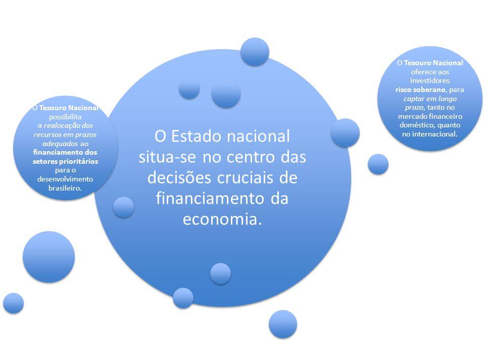O Estado nacional situa-se no centro das decisões cruciais de financiamento da economia.