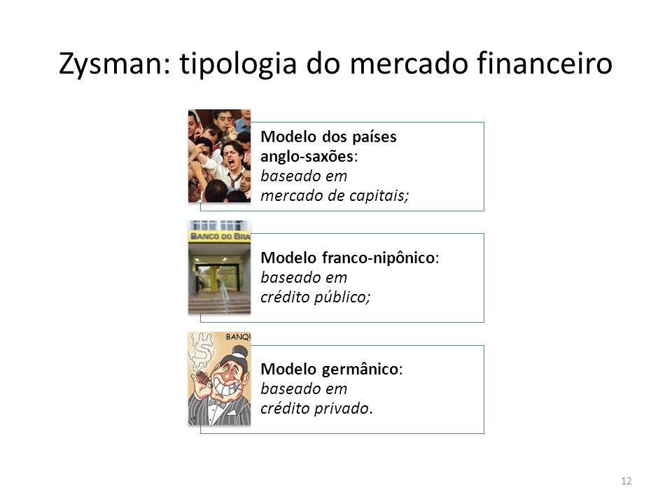 Zysman: tipologia do mercado financeiro
