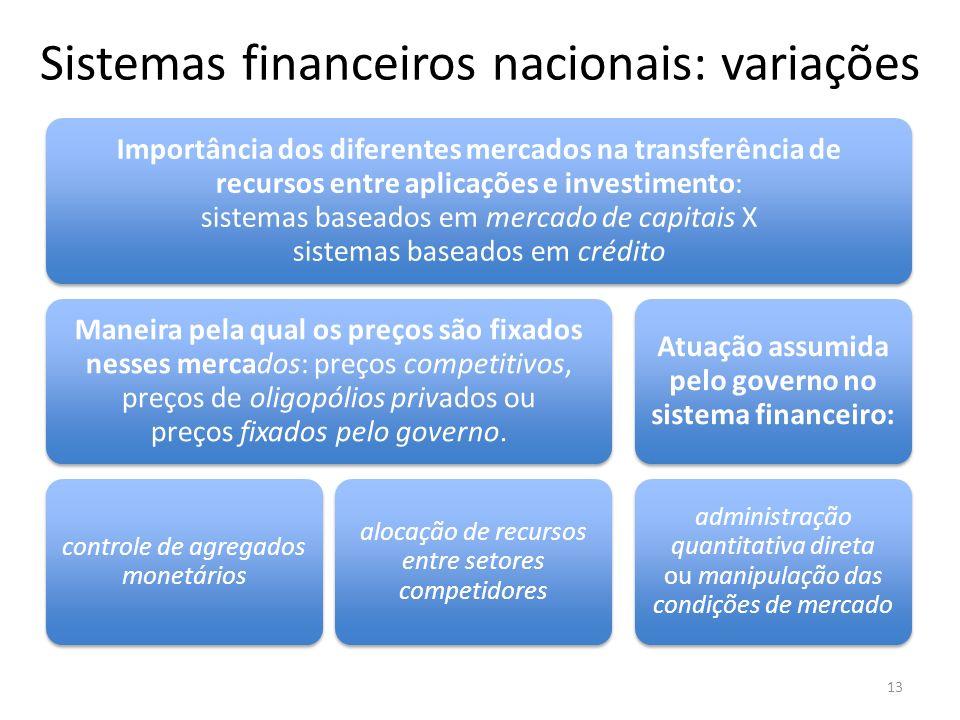 Sistemas financeiros nacionais: variações