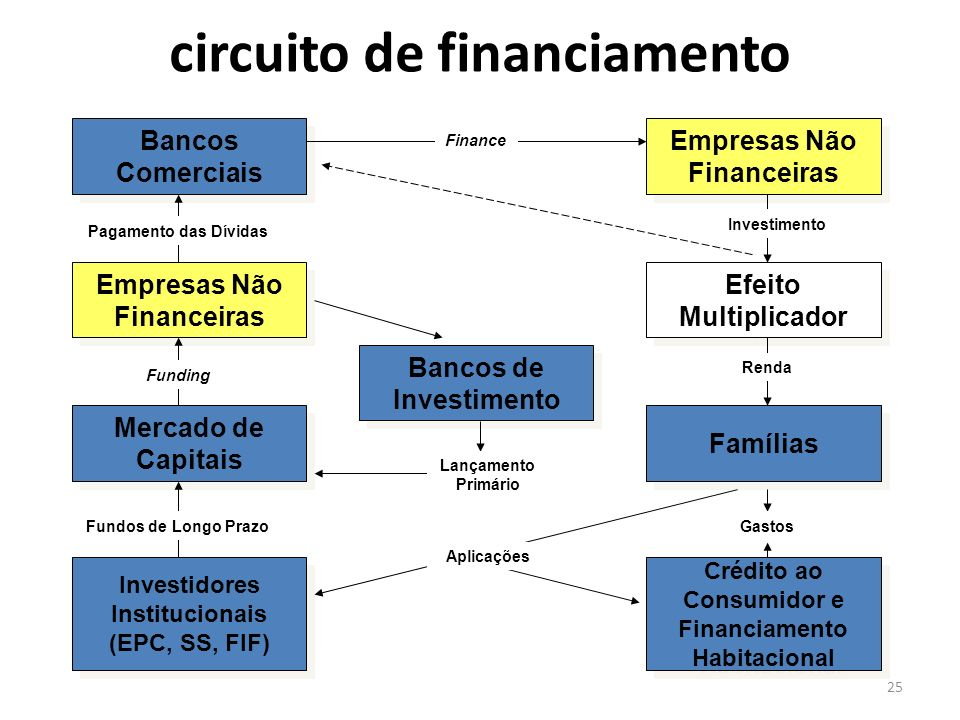 circuito de financiamento