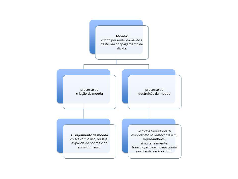 processo de criação da moeda processo de destruição da moeda