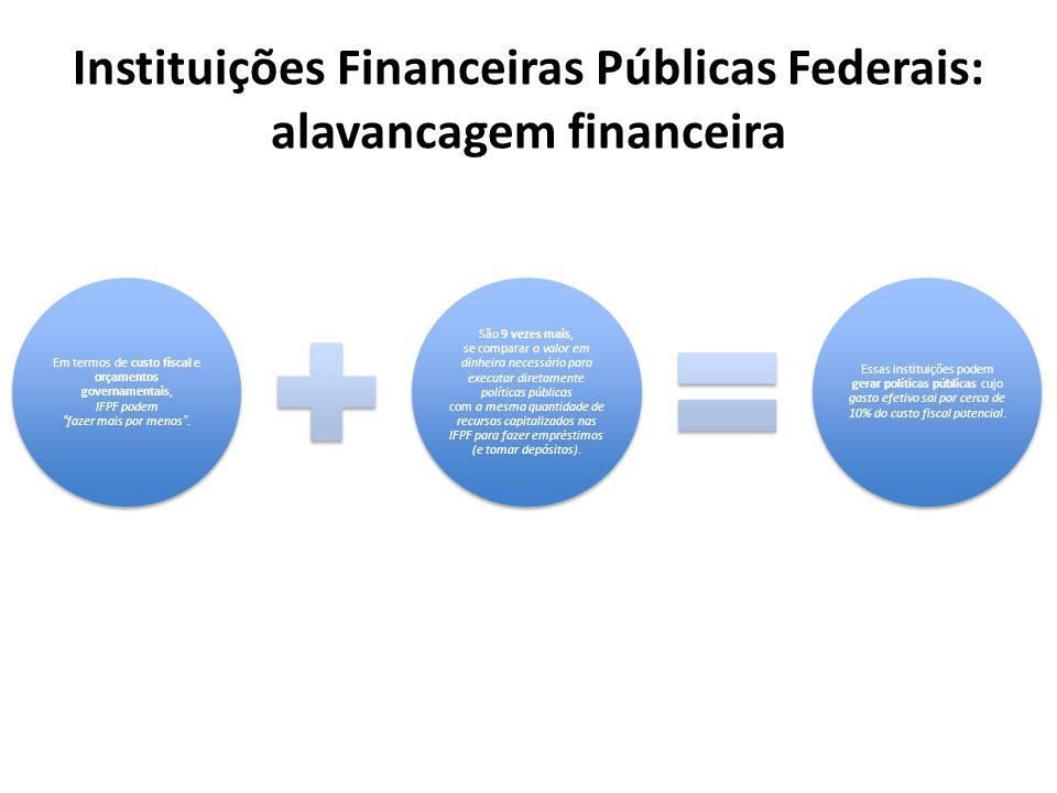Instituições Financeiras Públicas Federais: alavancagem financeira