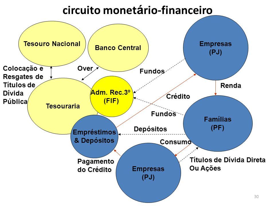 circuito monetário-financeiro