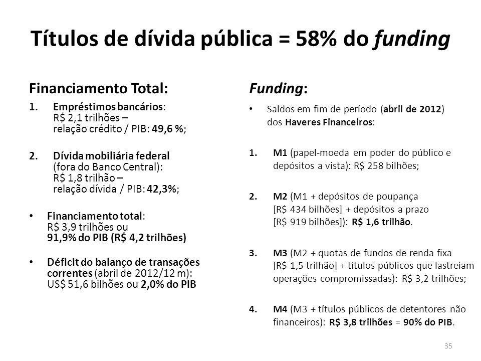 Títulos de dívida pública = 58% do funding