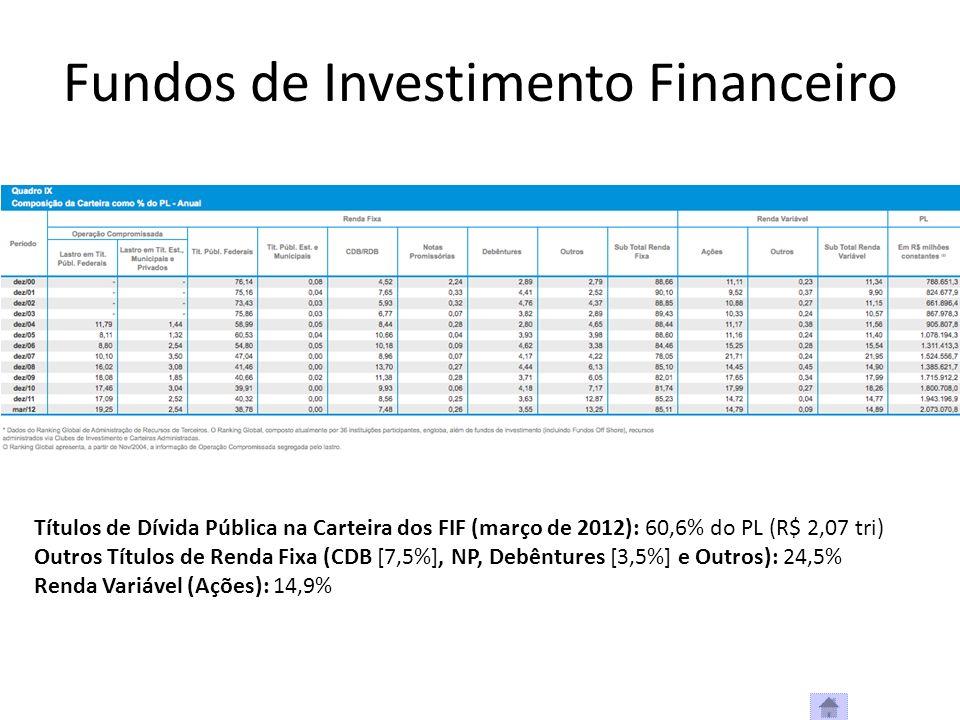Fundos de Investimento Financeiro