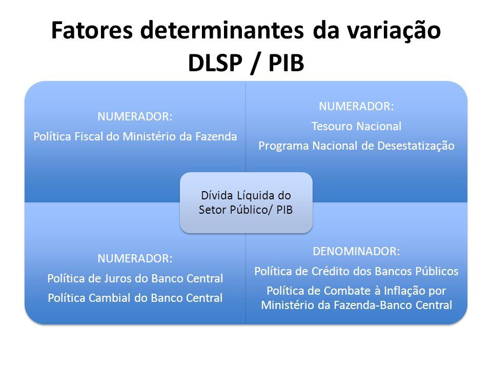 Fatores determinantes da variação DLSP / PIB