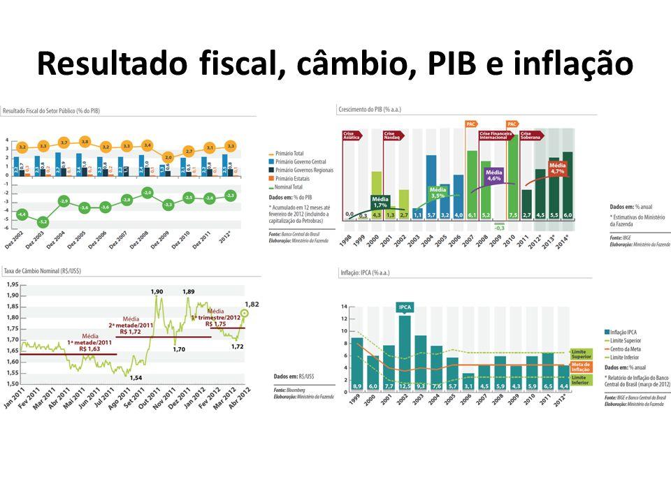 Resultado fiscal, câmbio, PIB e inflação