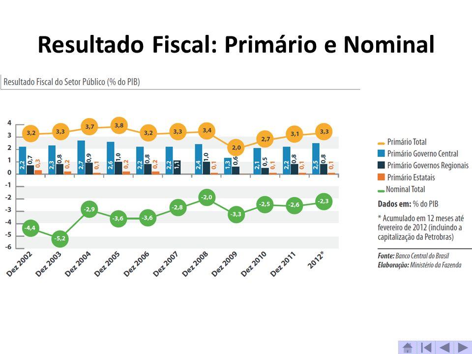 Resultado Fiscal: Primário e Nominal