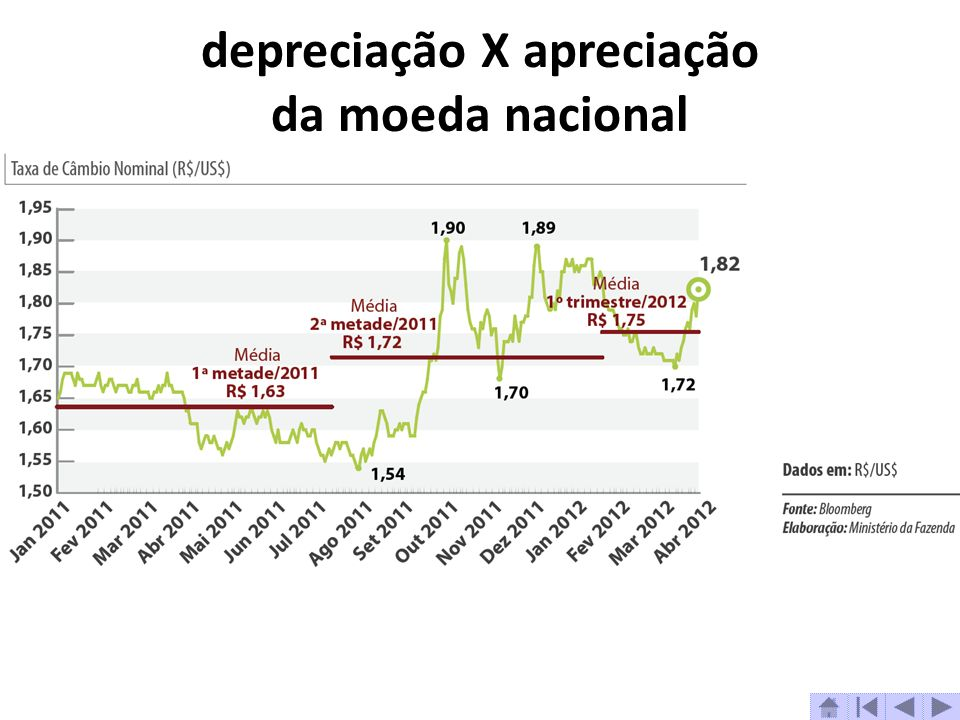 depreciação X apreciação da moeda nacional