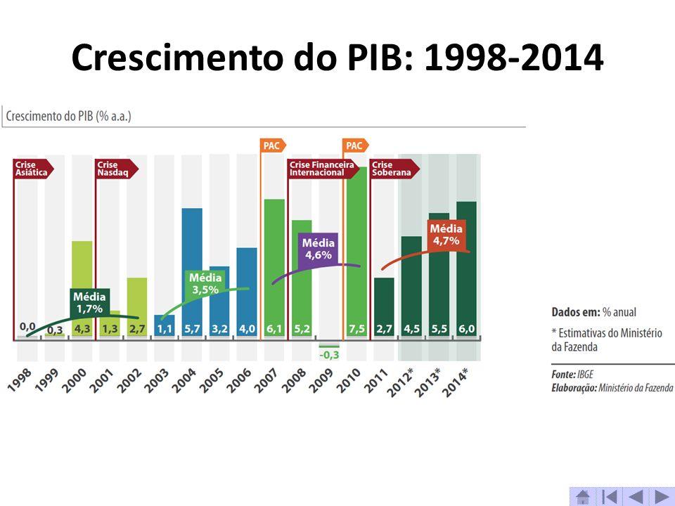 Crescimento do PIB: 1998-2014