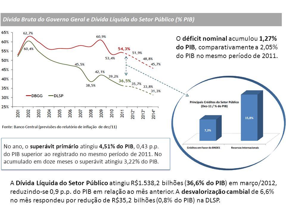 O déficit nominal acumulou 1,27% do PIB, comparativamente a 2,05% do PIB no mesmo período de 2011.