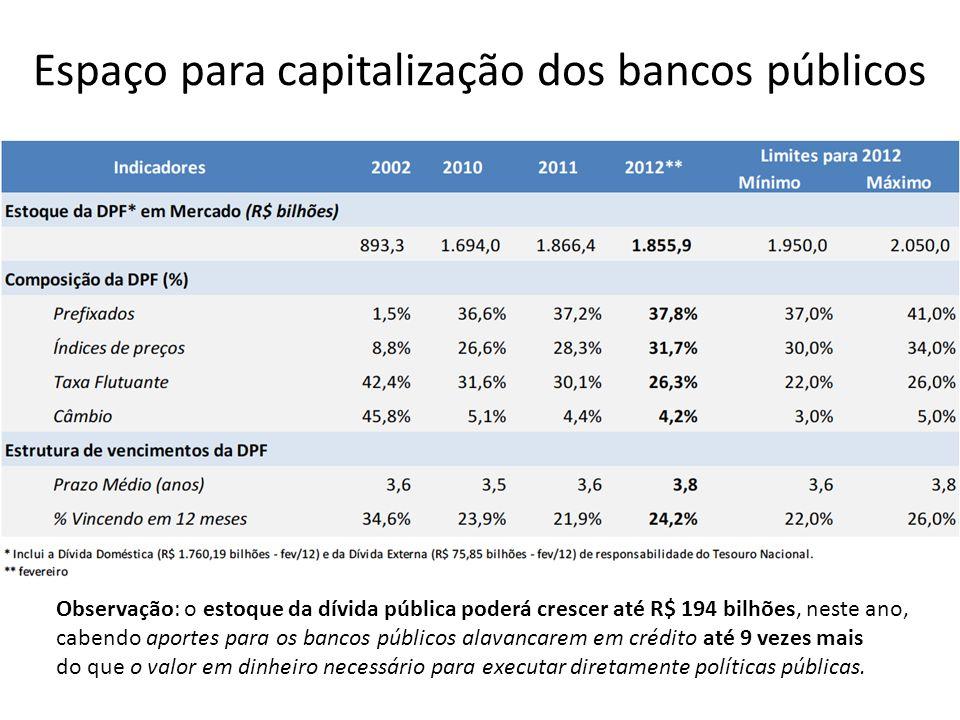 Espaço para capitalização dos bancos públicos