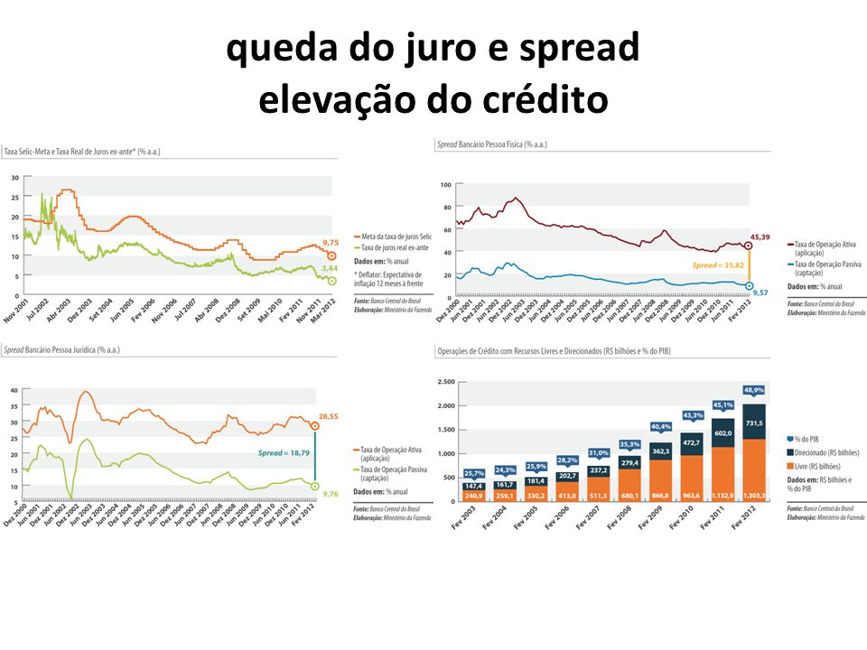 queda do juro e spread elevação do crédito