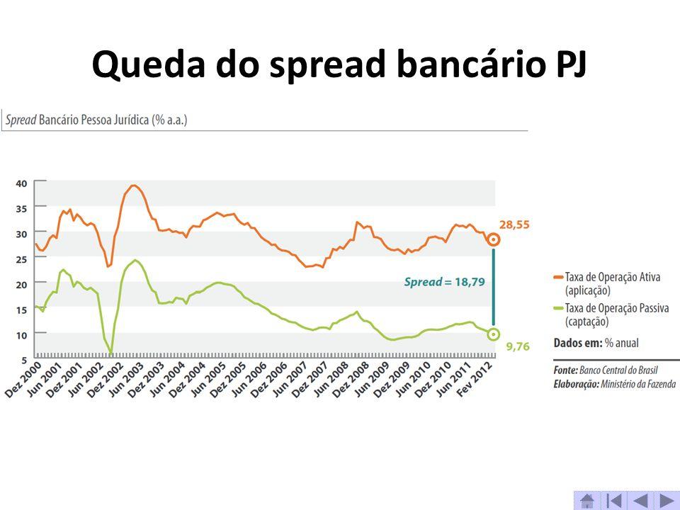 Queda do spread bancário PJ