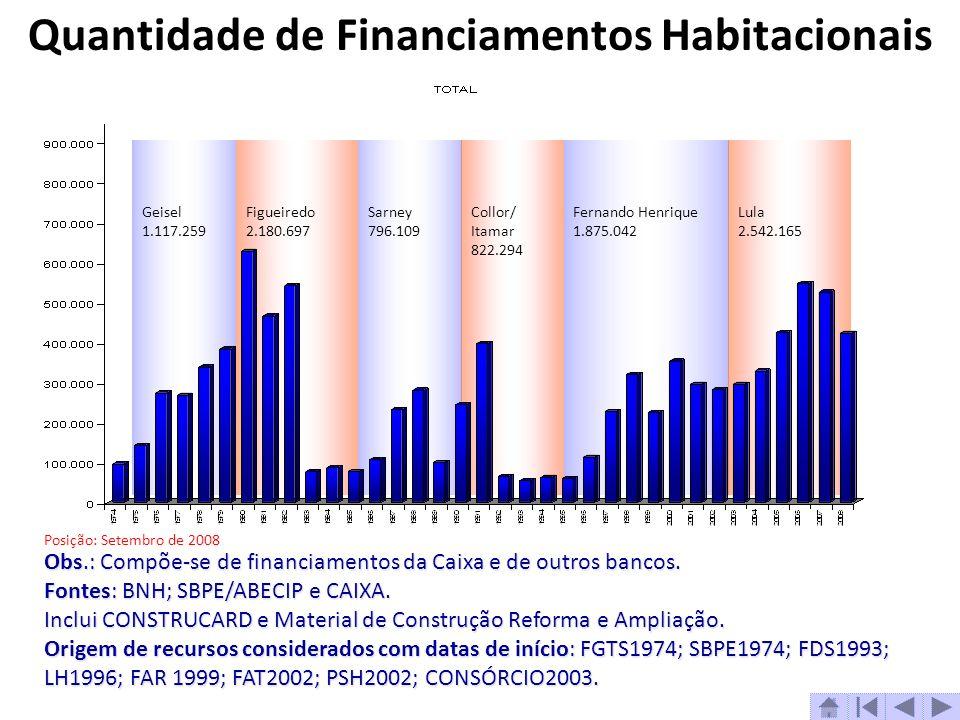Quantidade de Financiamentos Habitacionais
