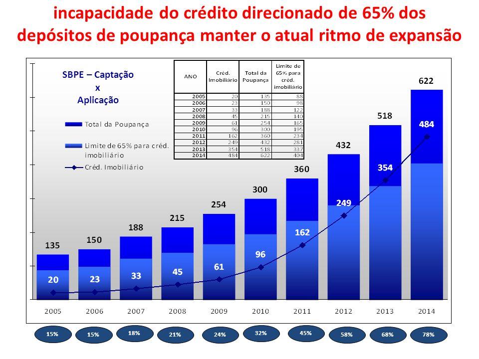 incapacidade do crédito direcionado de 65% dos depósitos de poupança manter o atual ritmo de expansão