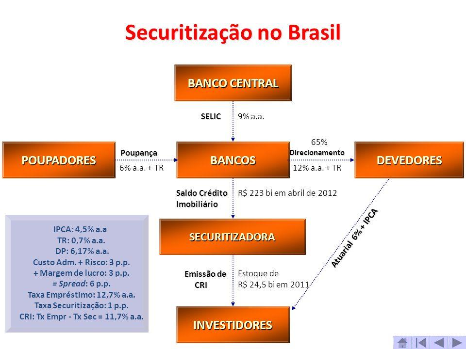 Securitização no Brasil