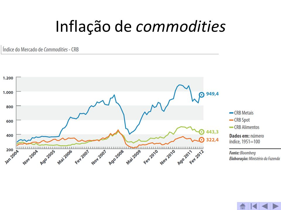 Inflação de commodities