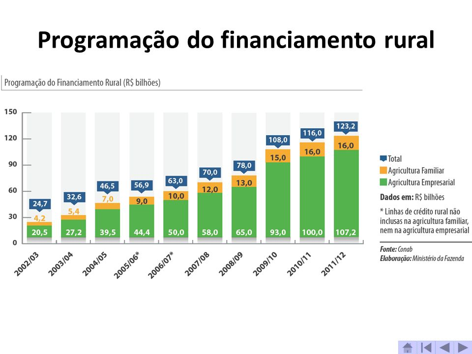 Programação do financiamento rural