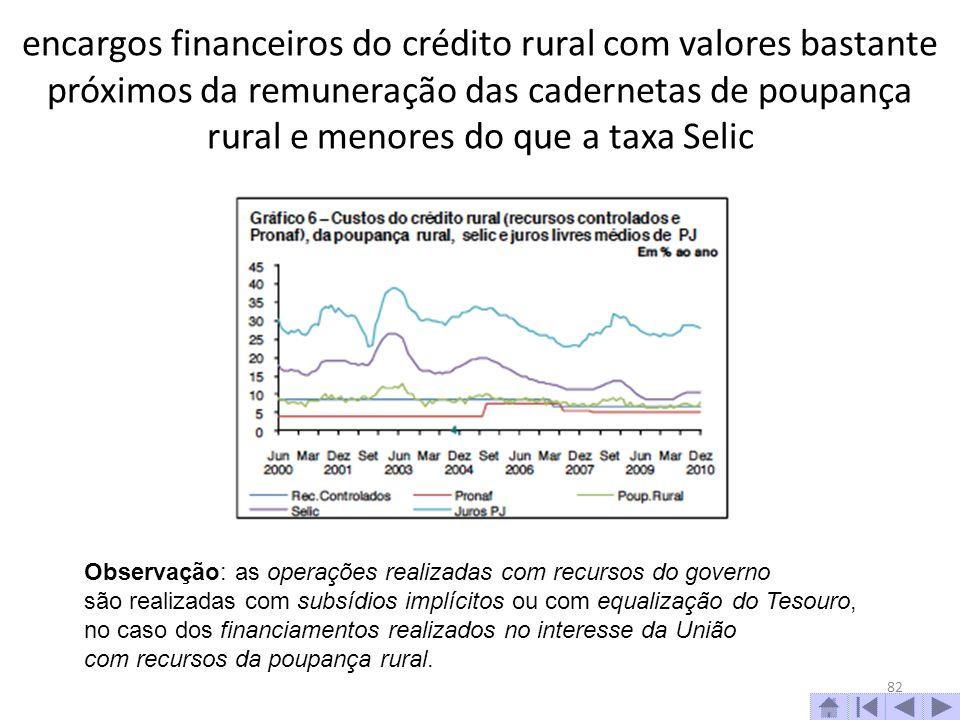 encargos financeiros do crédito rural com valores bastante próximos da remuneração das cadernetas de poupança rural e menores do que a taxa Selic
