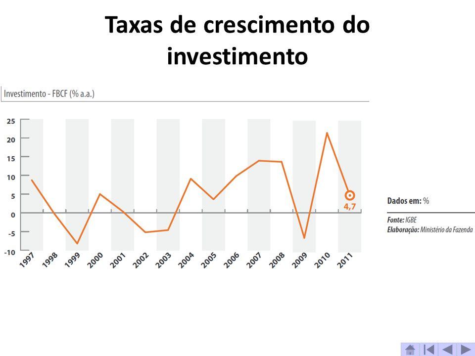 Taxas de crescimento do investimento