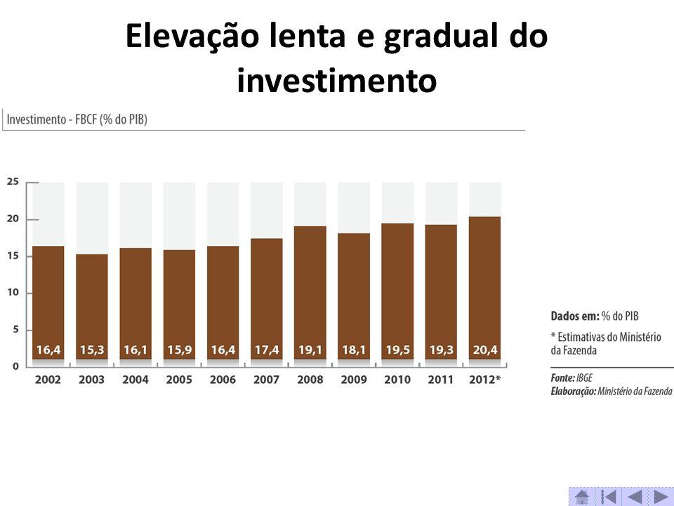 Elevação lenta e gradual do investimento
