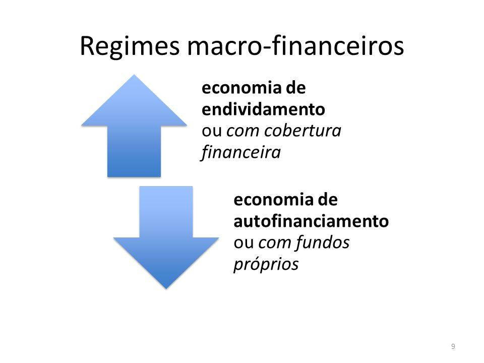 Regimes macro-financeiros