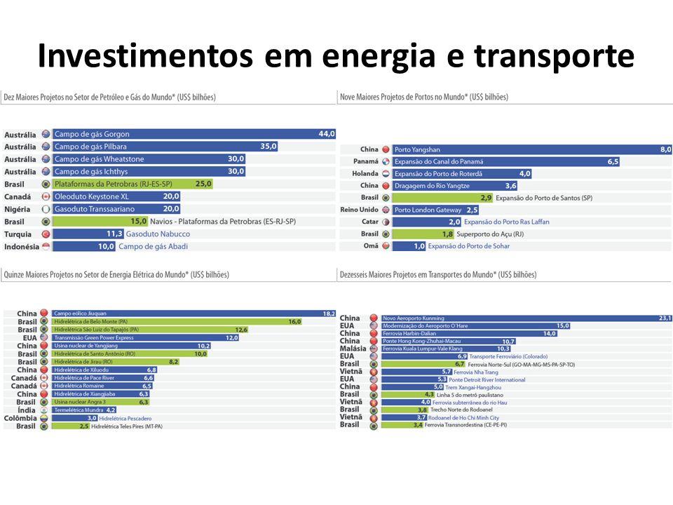 Investimentos em energia e transporte