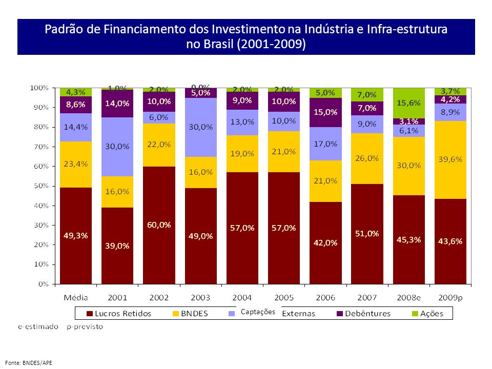 Padrão de Financiamento dos Investimento na Indústria e Infra-estrutura no Brasil (2001-2009)