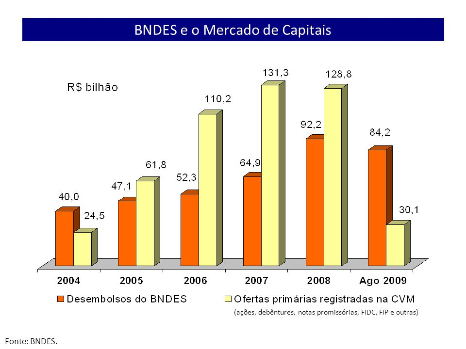 BNDES e o Mercado de Capitais