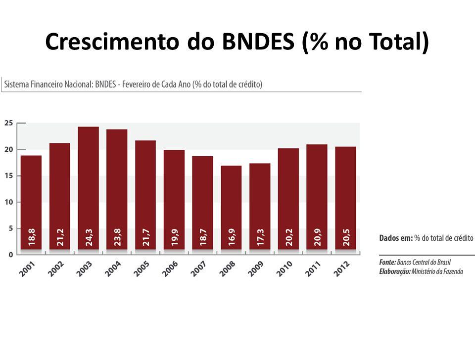 Crescimento do BNDES (% no Total)