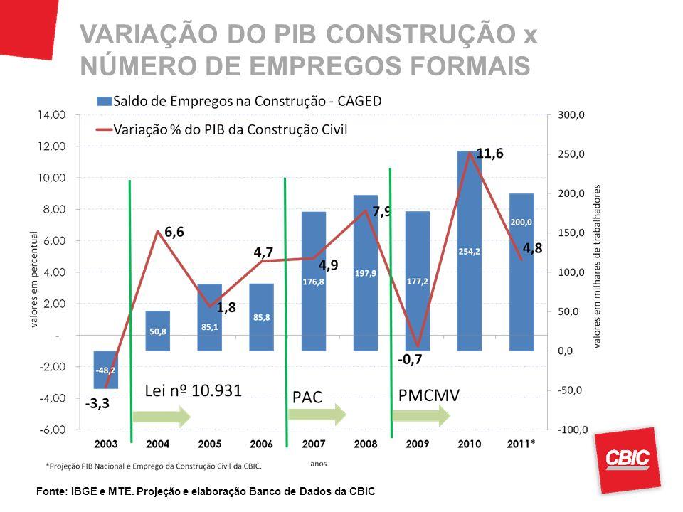 VARIAÇÃO DO PIB CONSTRUÇÃO x NÚMERO DE EMPREGOS FORMAIS