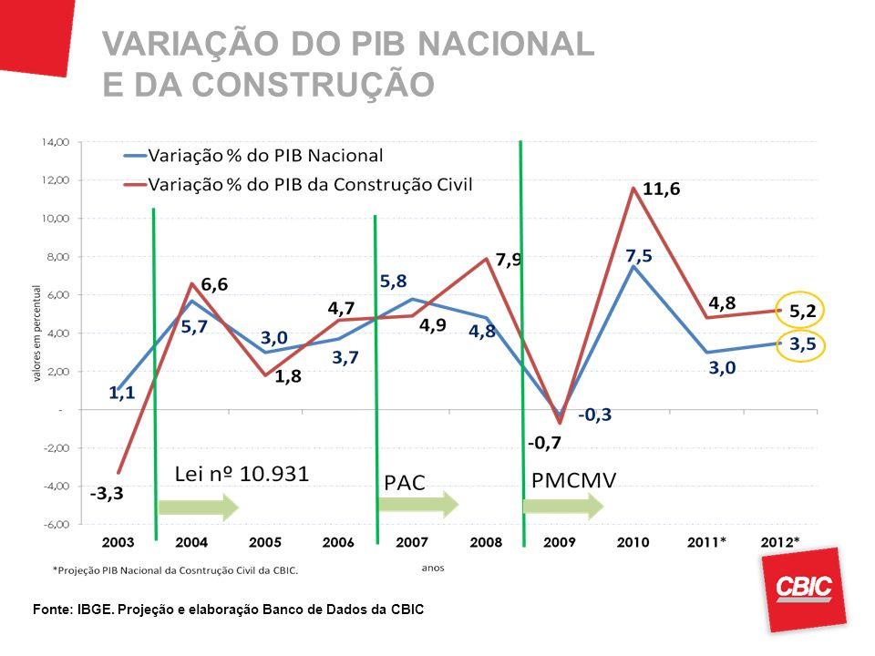VARIAÇÃO DO PIB NACIONAL E DA CONSTRUÇÃO