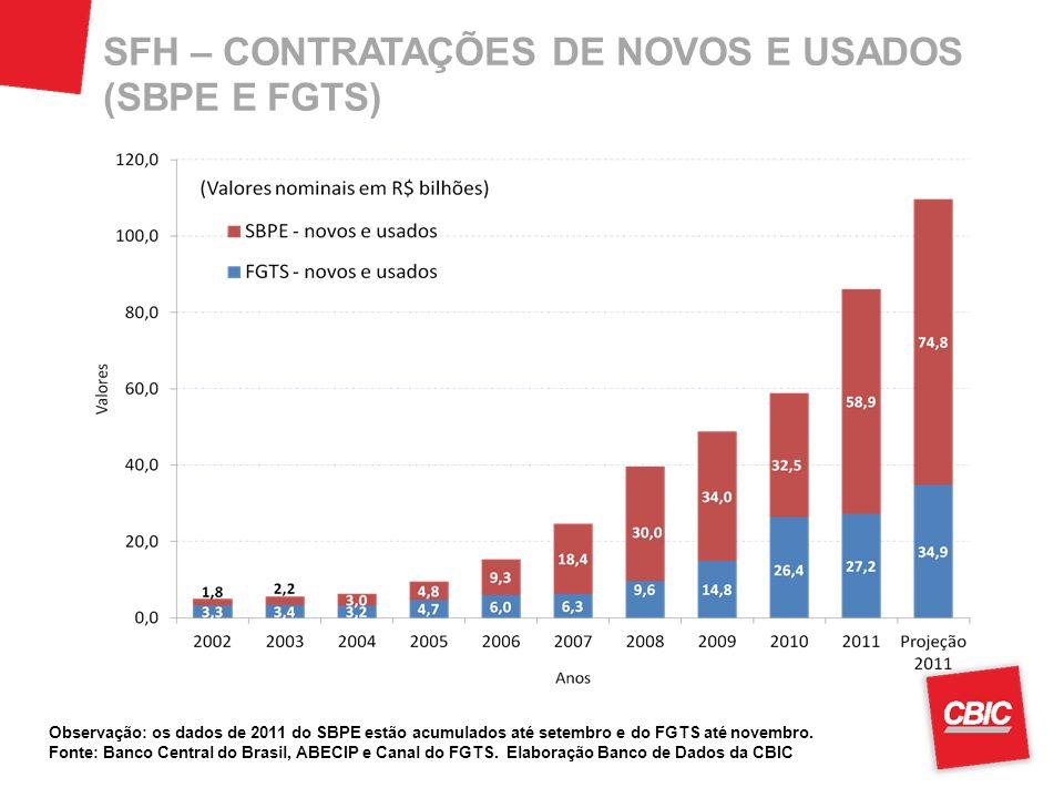 SFH – CONTRATAÇÕES DE NOVOS E USADOS (SBPE E FGTS)