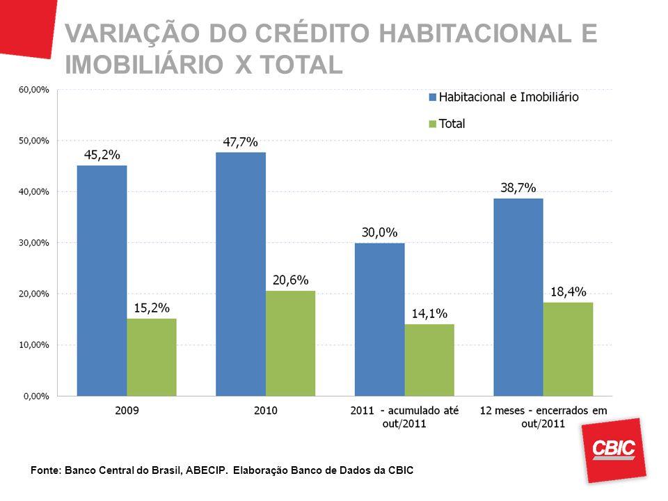 VARIAÇÃO DO CRÉDITO HABITACIONAL E IMOBILIÁRIO X TOTAL
