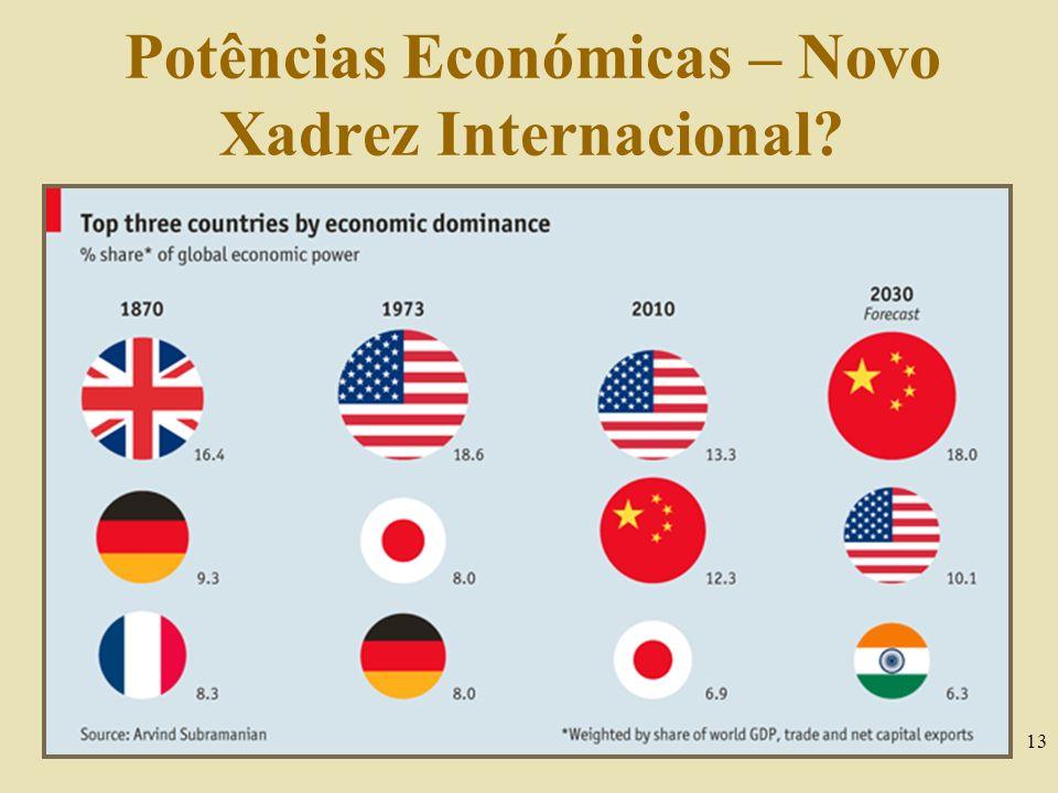 Potências Económicas – Novo Xadrez Internacional