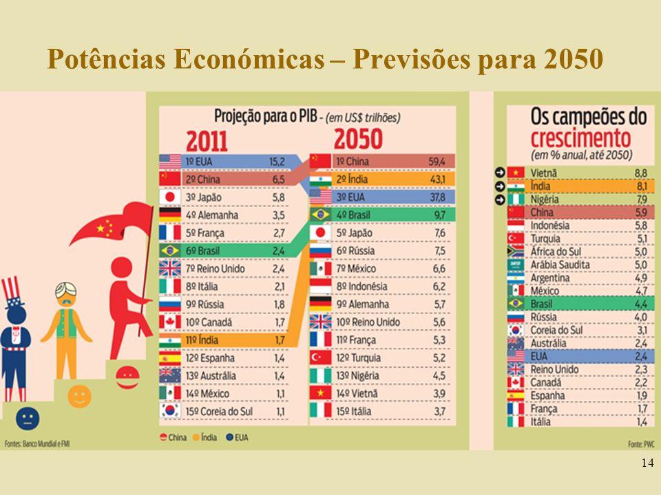 Potências Económicas – Previsões para 2050