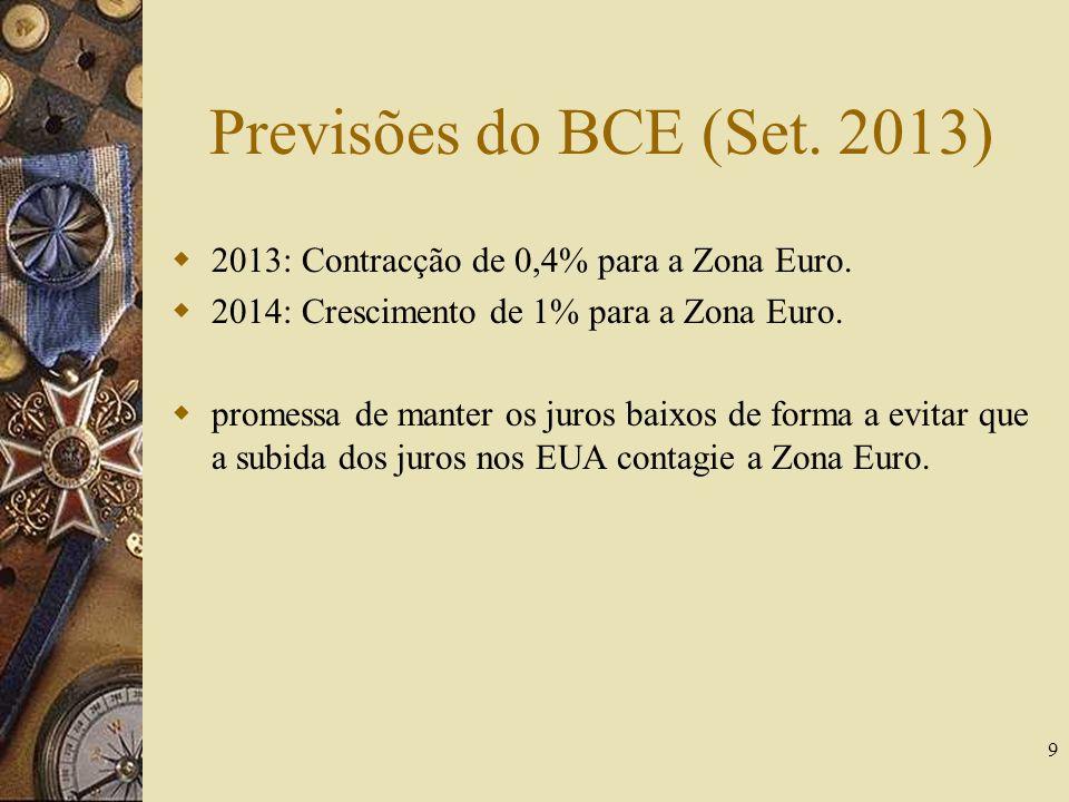 Previsões do BCE (Set. 2013) 2013: Contracção de 0,4% para a Zona Euro. 2014: Crescimento de 1% para a Zona Euro.
