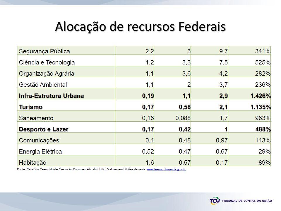 Alocação de recursos Federais