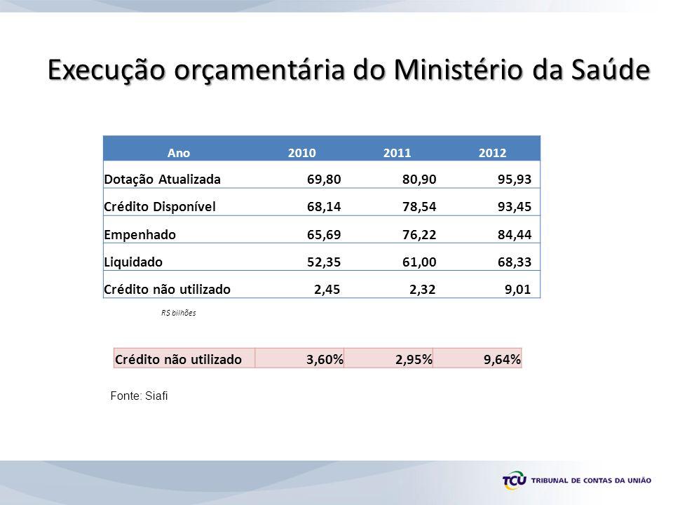 Execução orçamentária do Ministério da Saúde