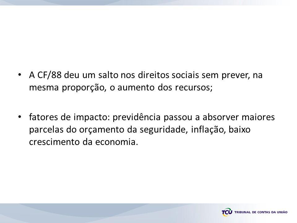 A CF/88 deu um salto nos direitos sociais sem prever, na mesma proporção, o aumento dos recursos;