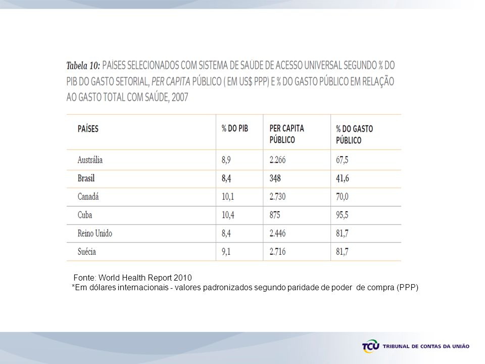 Fonte: World Health Report 2010