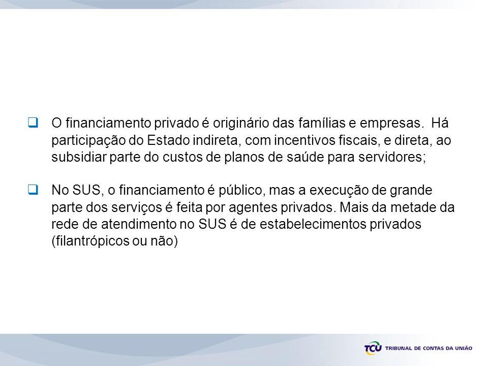 O financiamento privado é originário das famílias e empresas